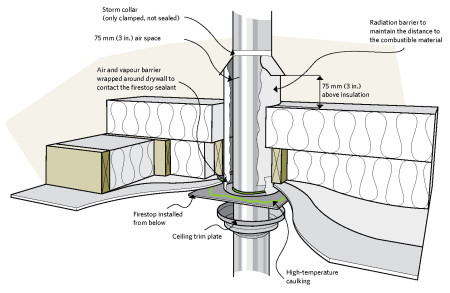 Building Details Air Sealing Chimney Penetrations